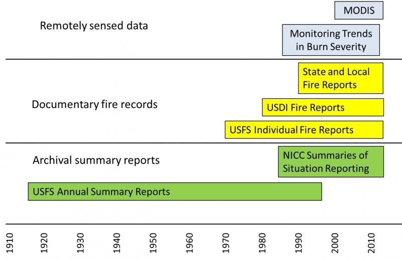 Timeline showing the general temporal spans of the sources of US wildfire activity data.