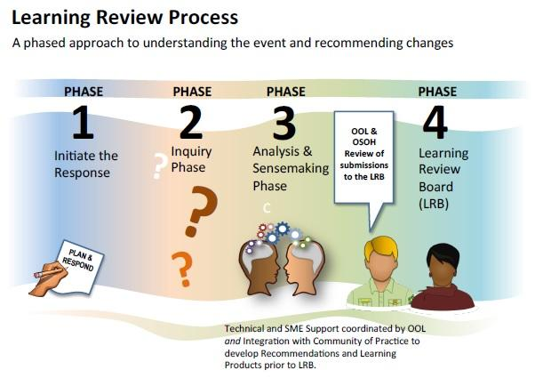 The learning review consists of four phases designed to enhance sensemaking and to include technical, mechanical, and complex assessment of the incident being studied.