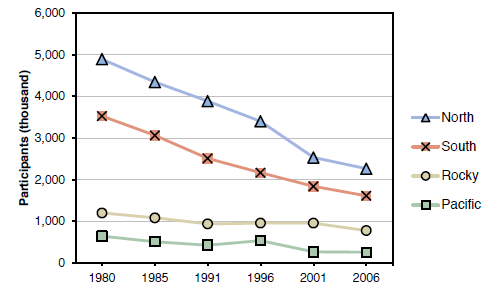 Number of participants in small game hunting by U.S. region from 1980 to 2006 (figure from Mockrin et al. 2012).