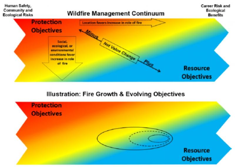Conceptual Wildfire Management Continuum (Thompson et al. 2016)