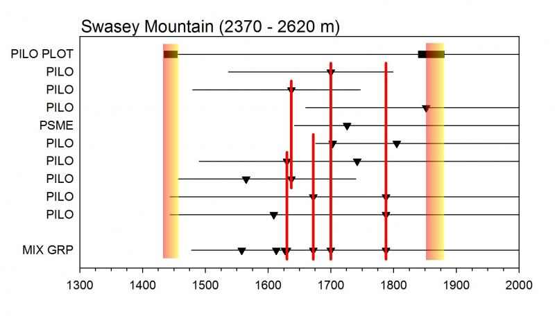 Fig. 2: Graph showing reconstructed fire history for the Swasey Mountain (BLM, Utah) bristlecone pine site.