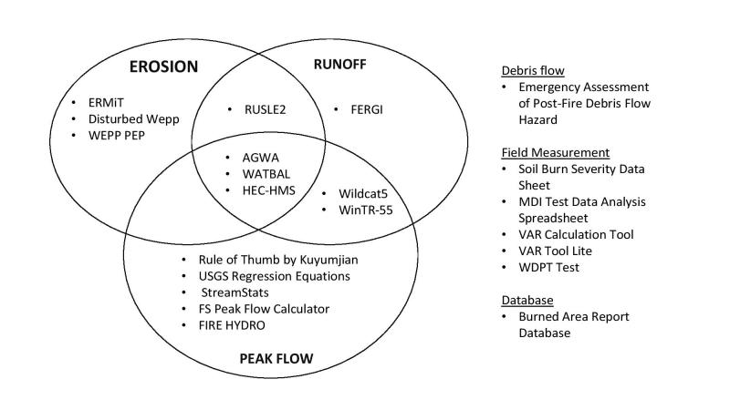 Ven diagram. Output types of 22 tools used by Burned Area Emergency Response Teams to mitigate risk on federally managed lands.