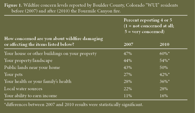 A chart showing wildfire concern levels reported by Boulder County WUI residents before (2007) and after (2010) the Fourmile Canyon fire.