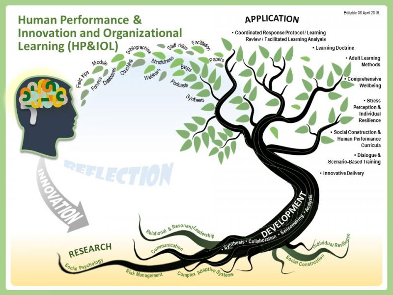 Organization and mission of the Human Performance & Innovation and Organizational Learning RD&As