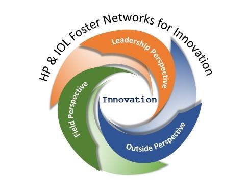 A visual representation of the HP&IOL Innovation Engine