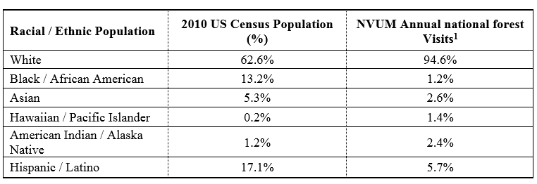 Table: Inequity by Racial Minority Subgroup. Annual national forest visitation estimates. Total percentage is greater than 100% as survey respondents are allowed to identify themselves as belonging to more than one racial/ethnic group.
