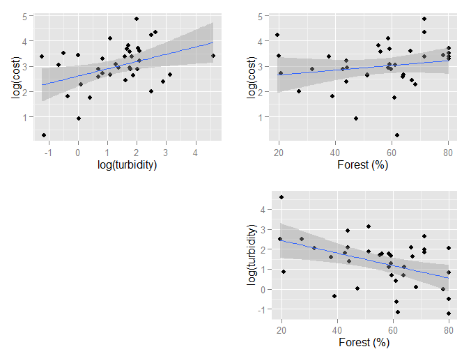 Scatter plots showing relationship between forest cover, cost, turbidity, and TOC. Dark grey areas indicate 95 percent confidence regions.