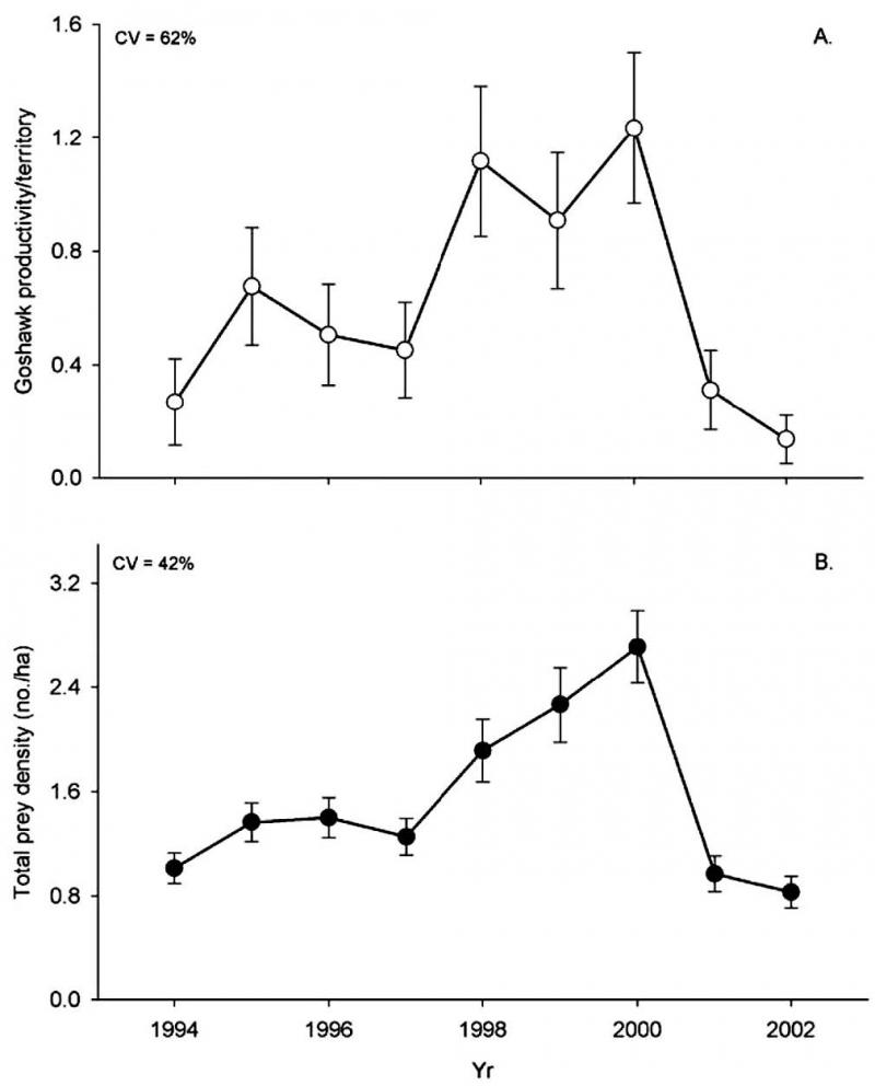 Goshawk reproduction is strongly correlated with density of available prey. These graphs shows the relation-ship between goshawk productivity (A) and prey density (B) during the period 1994–2002 (figure by R. Reynolds).