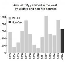Annual PM2.5 emitted by in the western 11 states.