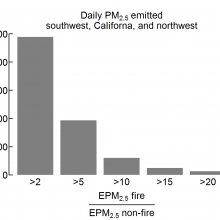 Number of days over 2003–2015 when the wildfire-to non-wildfire PM2.5 emission ratio in the west exceeds thresholds of 2, 5, 10, 15, and 20.