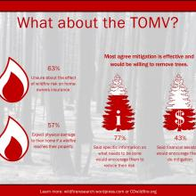 TOMV mitigation effective infographic