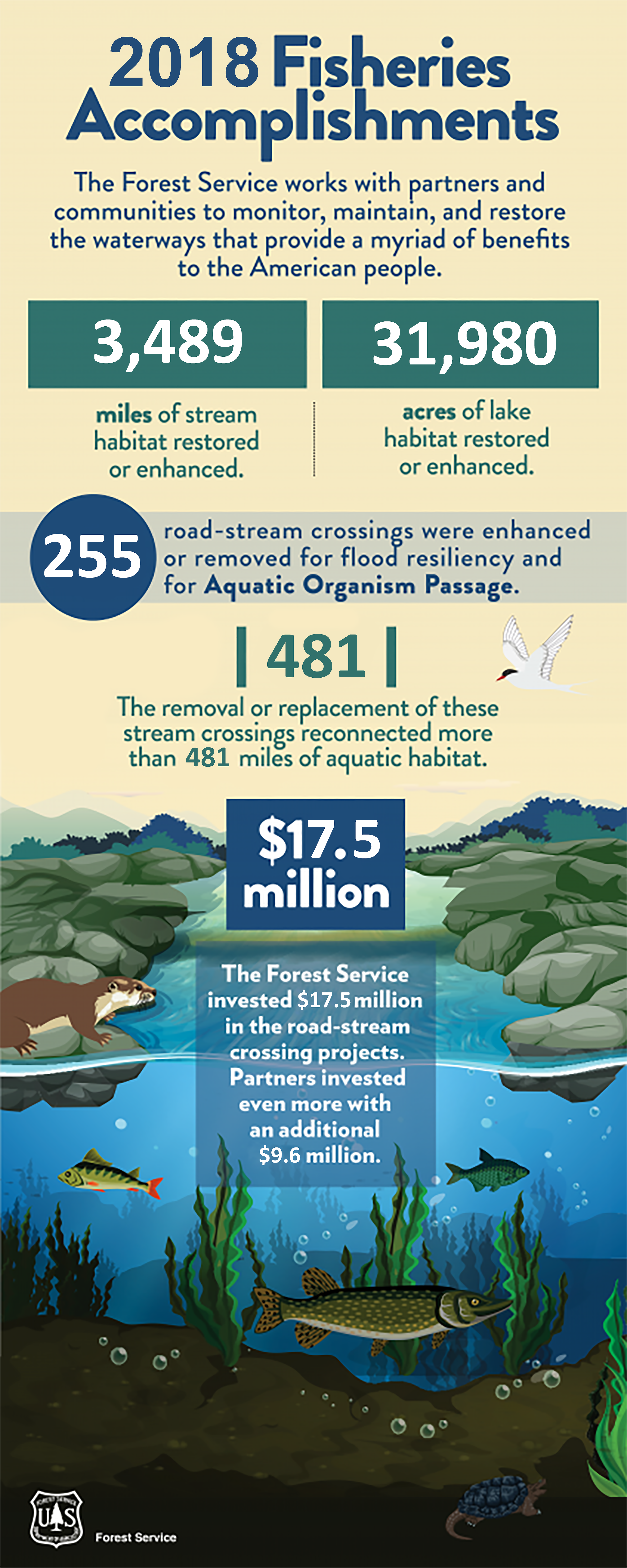2018 Fisheries Accomplishments graphic