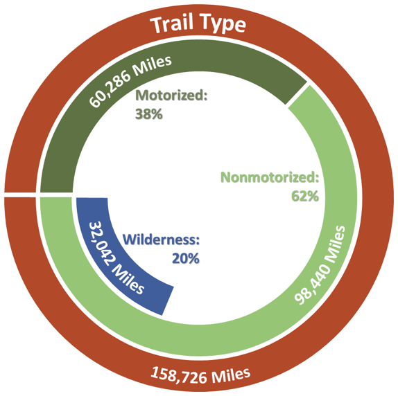 National Forest trail miles graphic