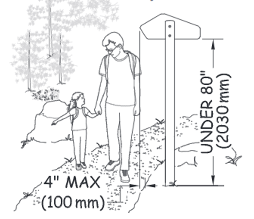drawing of accessible trail guidelines