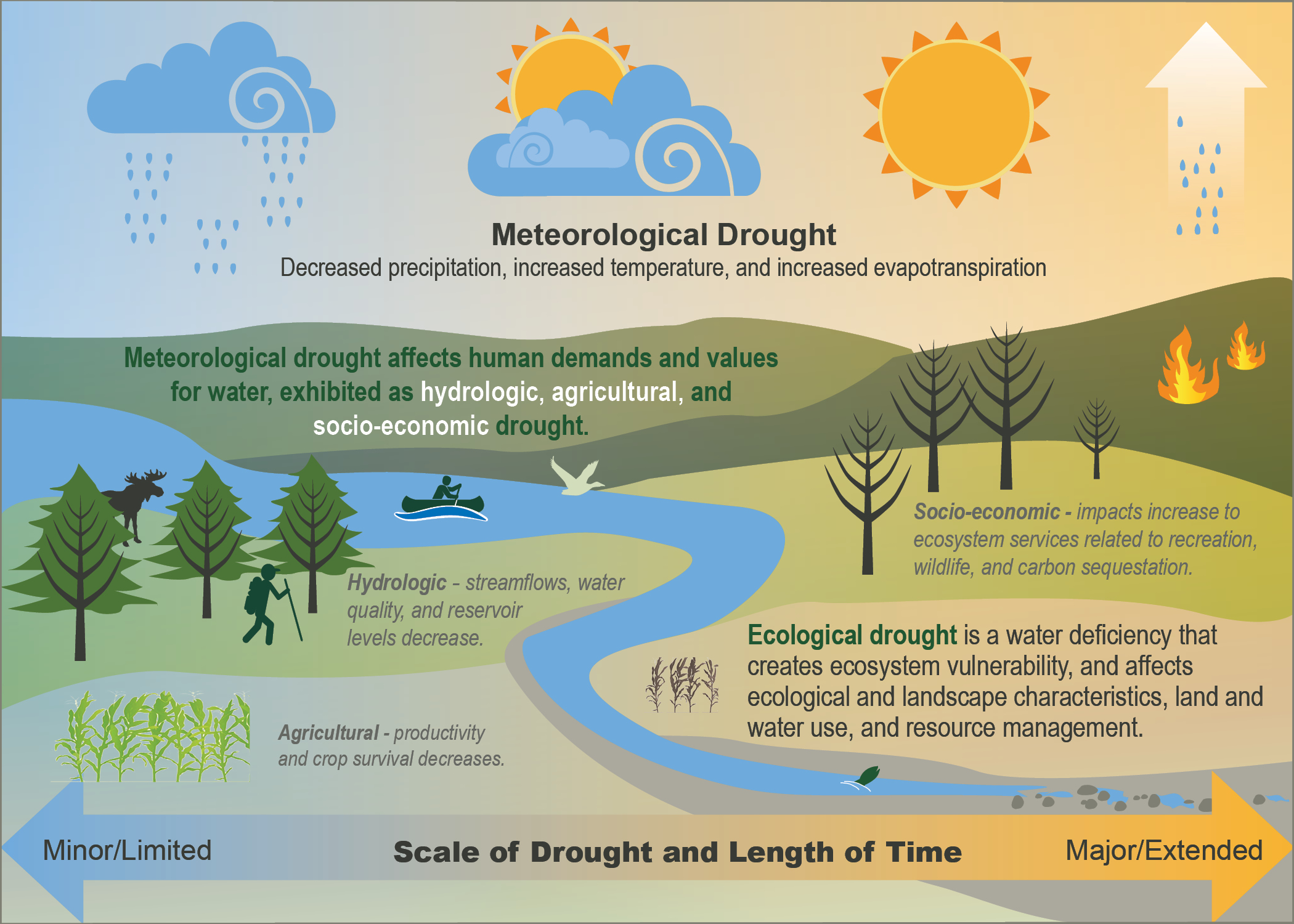drought | us forest service