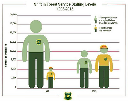Shift in Forest Service Staffing Levels: 1998-2015