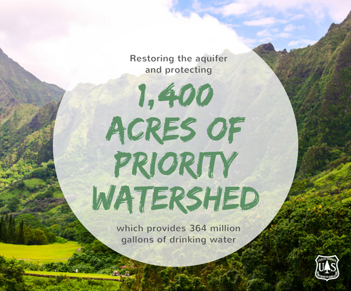 A graphic that reads Restoring the aquifer  and protecting, 1,400 ACRES OF PRIORITY WATERSHED, which provides 364 million gallons of drinking water