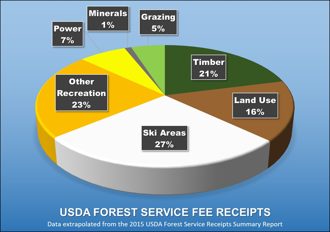 A chart showing U.S. Forest Service fee receipts; Ski Areas 27%, Other Recreation 23%, Timber 21%, Land Use 16%, Power 7%, Grazing 5% and Minerals 1%.