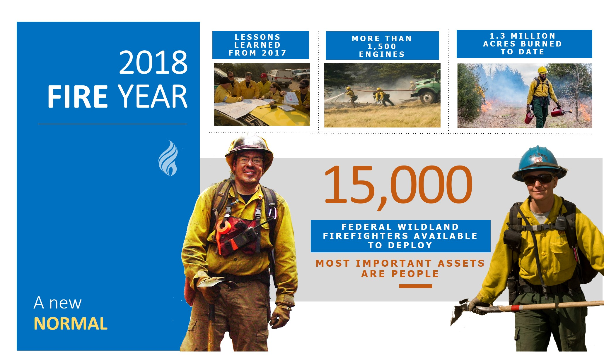 Slide: 2018 fire briefing slide depicting numbers of assets, acres used in 2017 firefighting.