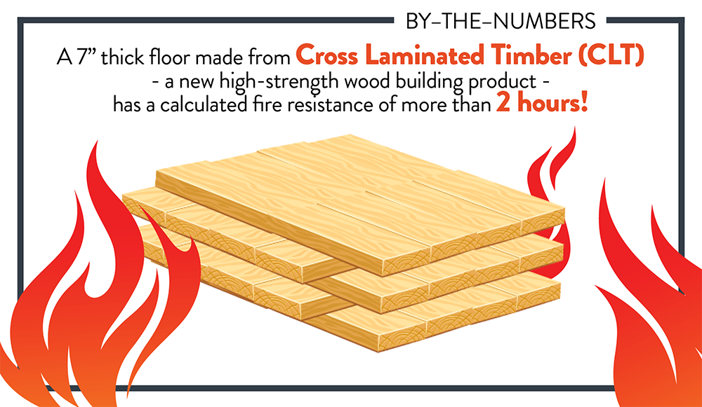 A graphic that reads a 7 inch thick floor made from cross laminated timber, a new high strength wood building product.