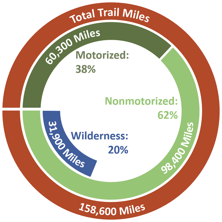 Miles of trail graphic.