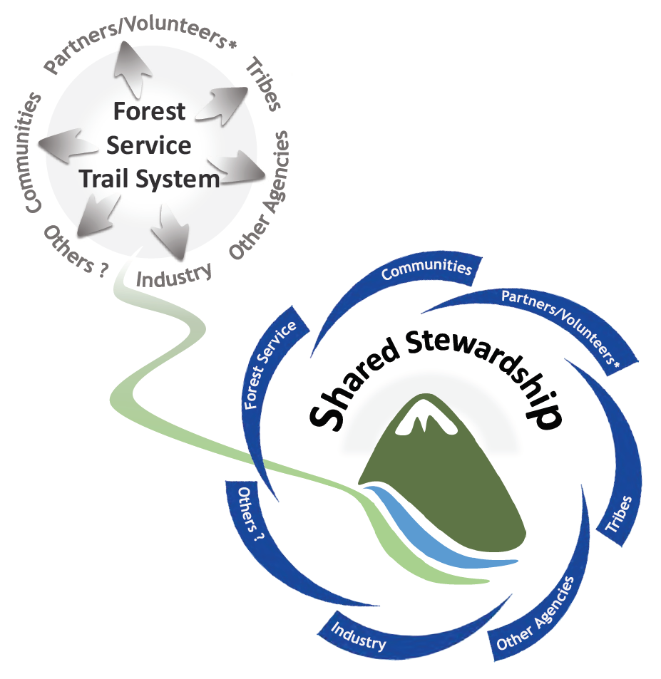 Shared stewardship graphic.